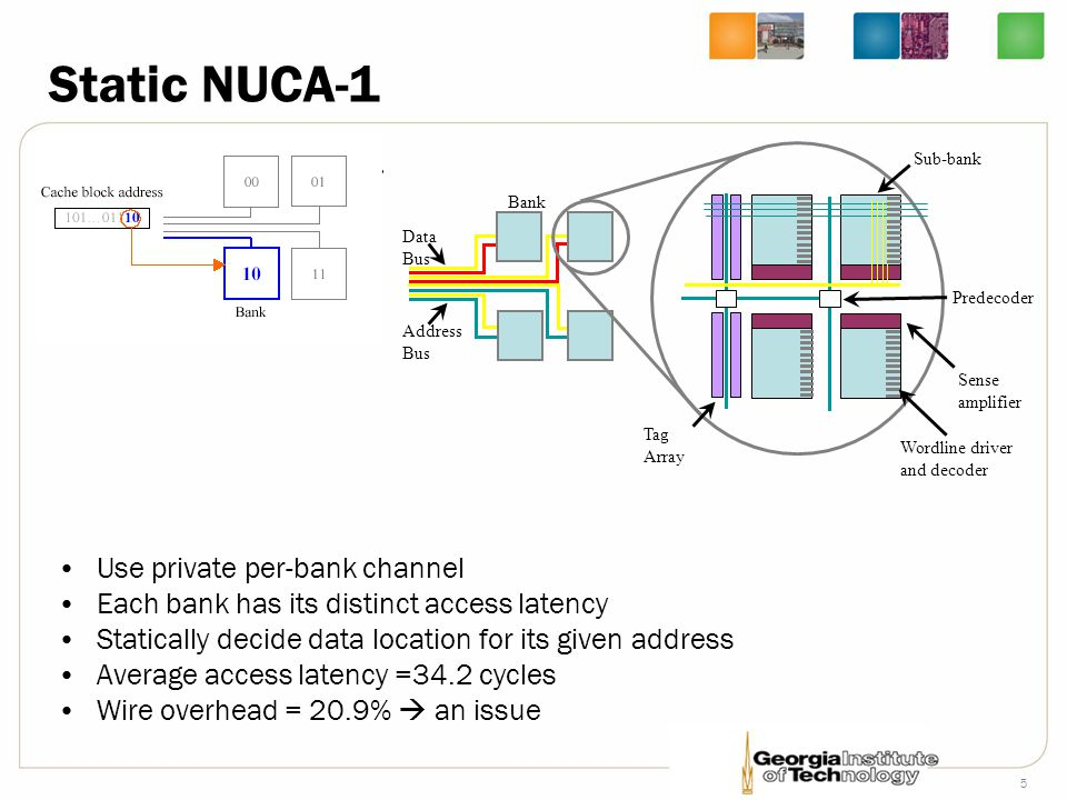 Static NUCA-1 Use private per-bank channel