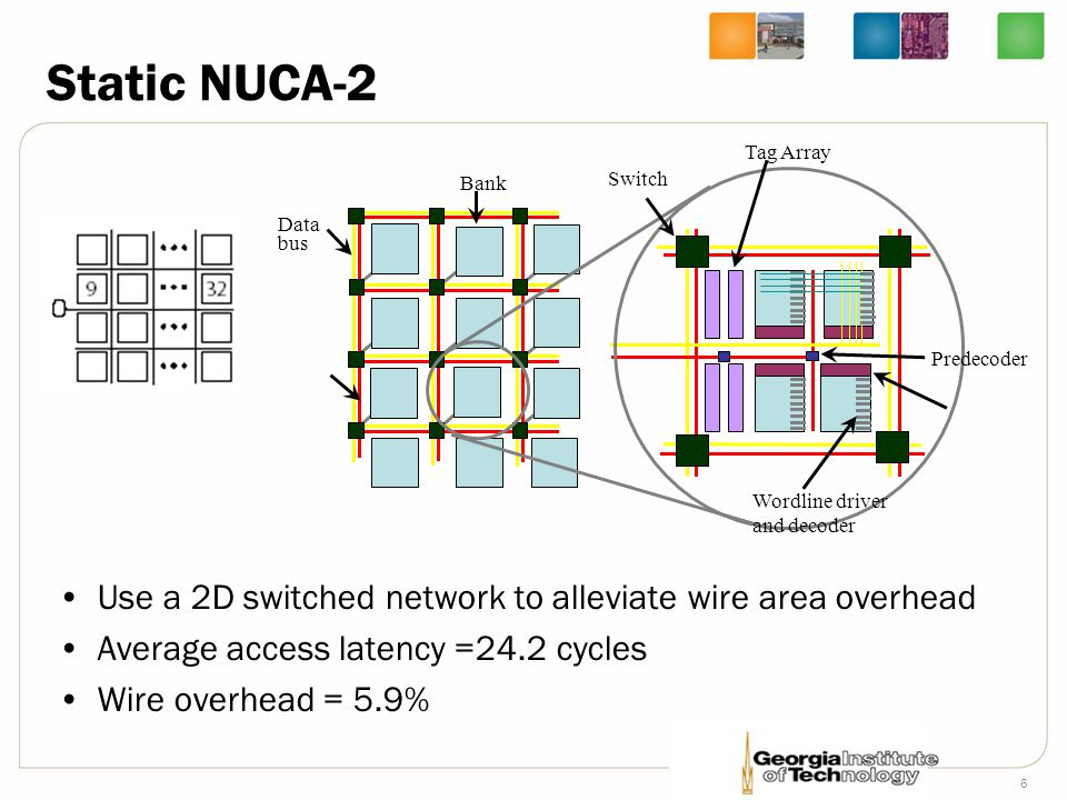 Static NUCA-2 Tag Array. Bank. Switch. Data bus. Predecoder. Wordline driver. and decoder.