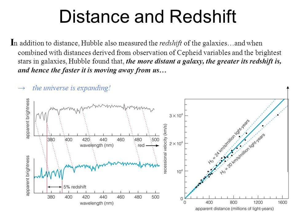 Distance and Redshift