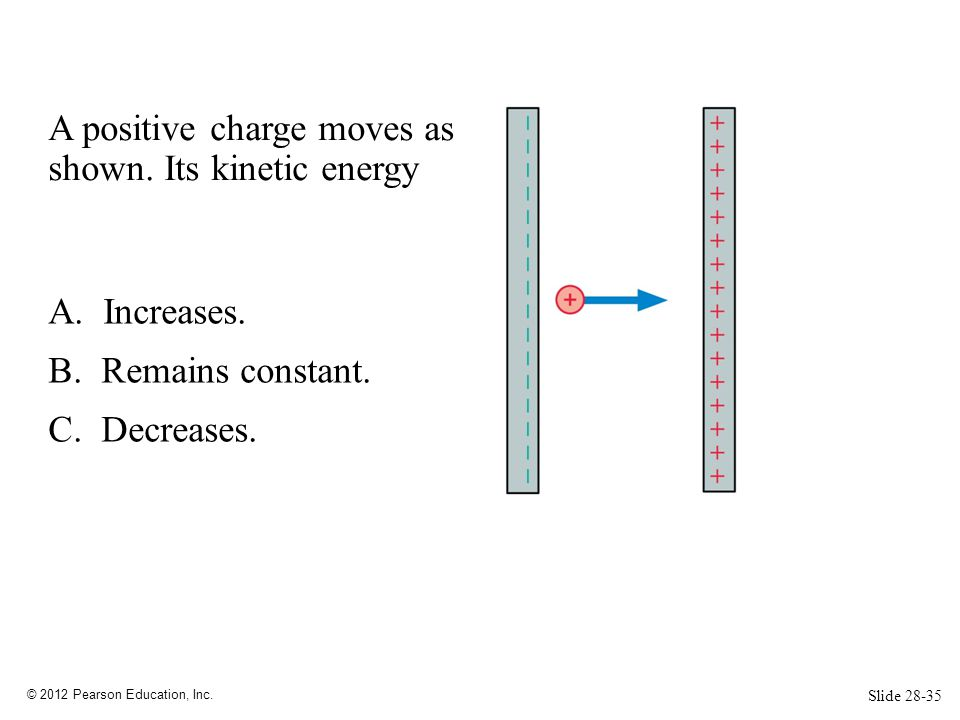 A positive charge moves as shown. Its kinetic energy