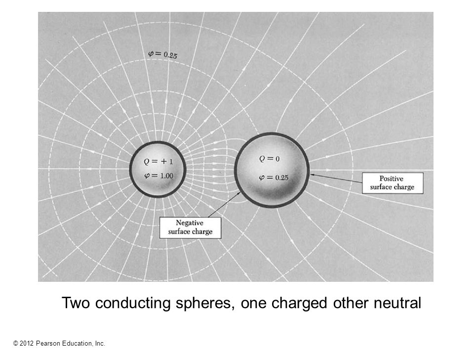 Two conducting spheres, one charged other neutral