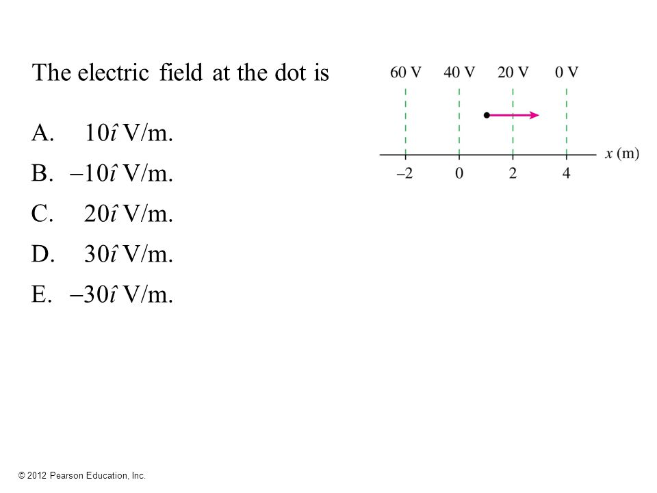 The electric field at the dot is
