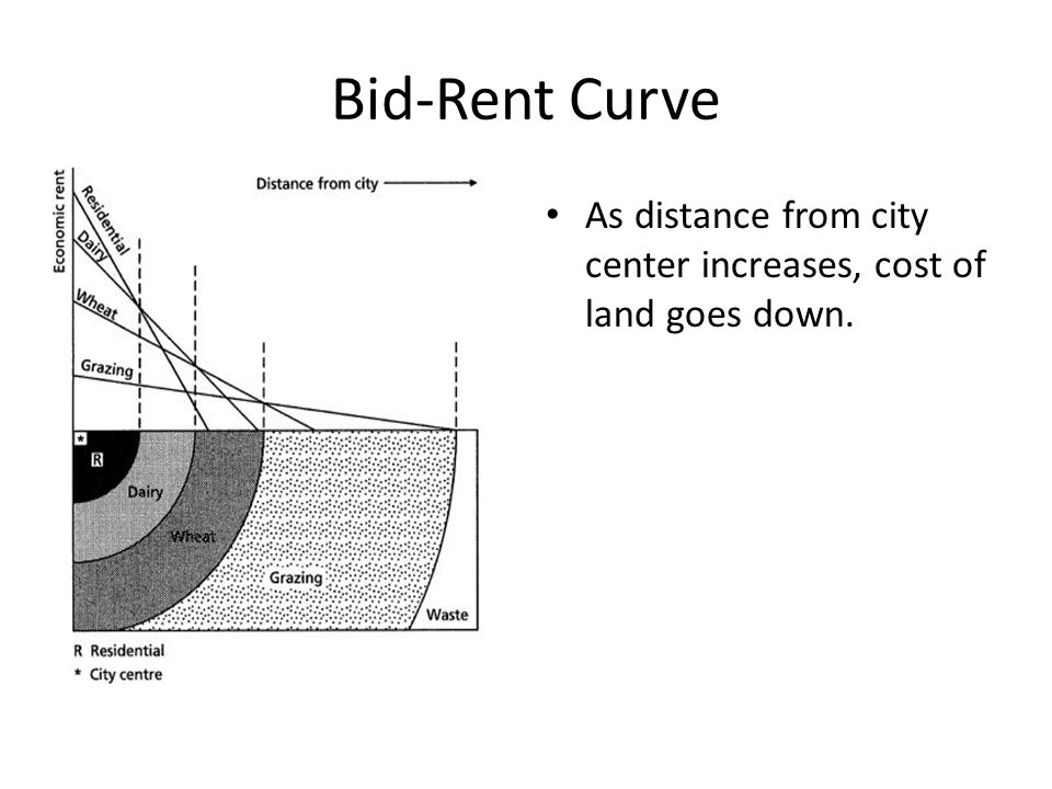 Bid-Rent Curve As distance from city center increases, cost of land goes down.