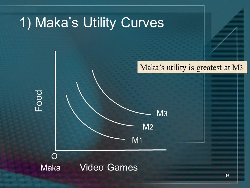 1) Maka's Utility Curves