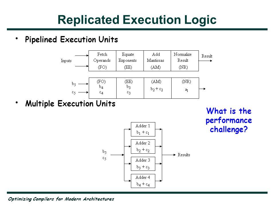 Replicated Execution Logic