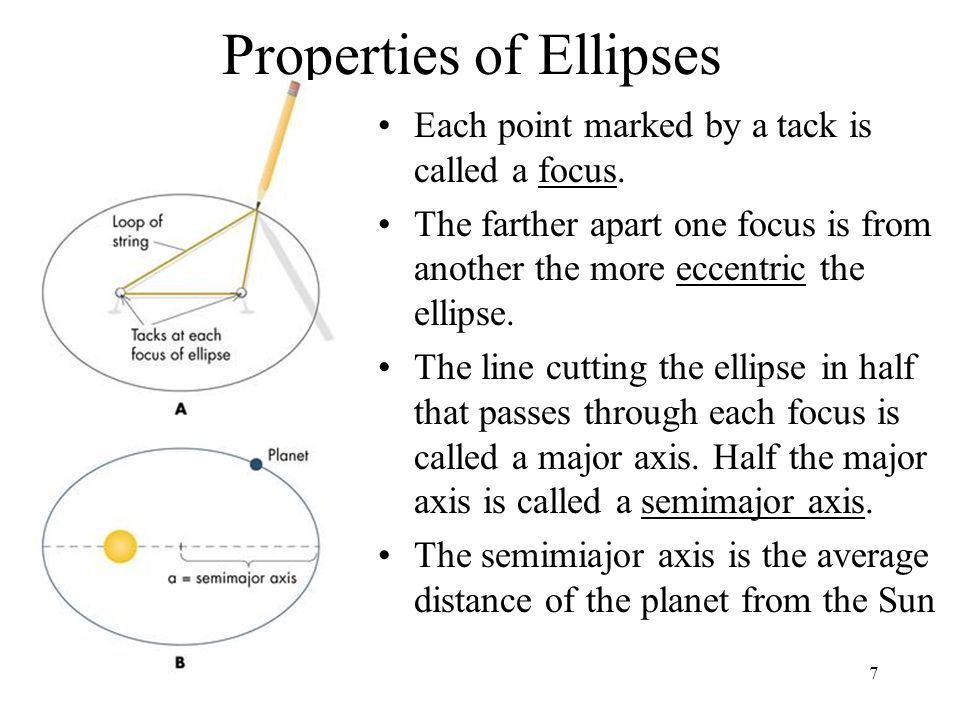 Properties of Ellipses