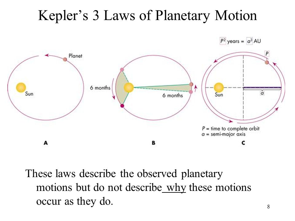 Kepler's 3 Laws of Planetary Motion