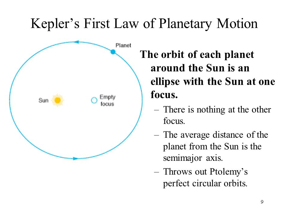 Kepler's First Law of Planetary Motion