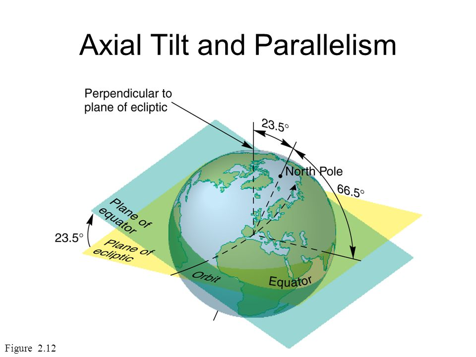Axial Tilt and Parallelism