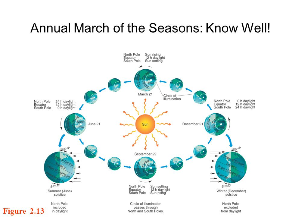 Annual March of the Seasons: Know Well!