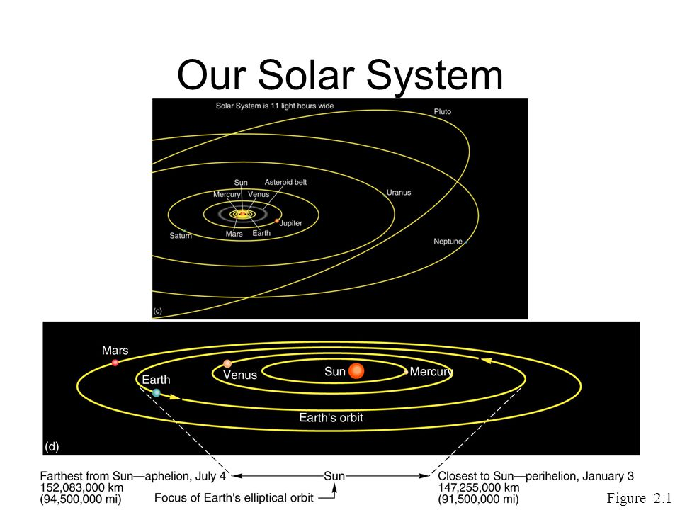 Our Solar System Figure 2.1