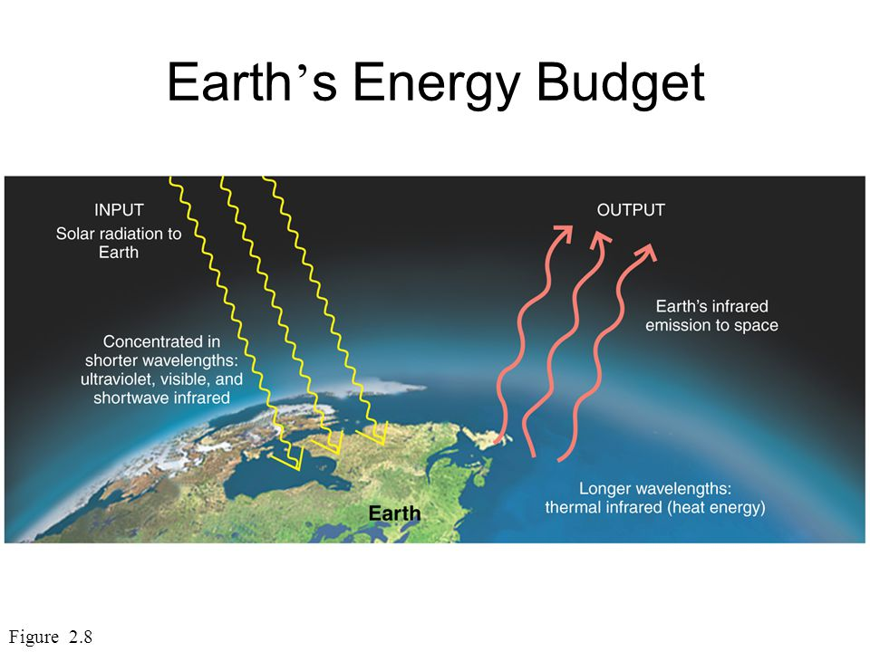 Earth's Energy Budget Figure 2.8