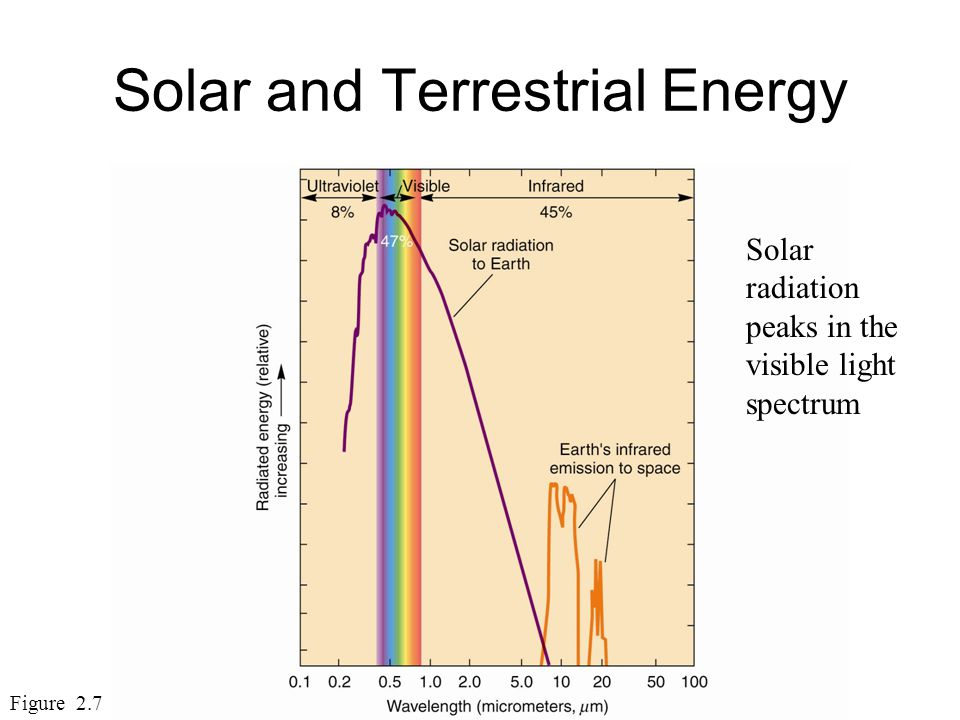 Solar and Terrestrial Energy