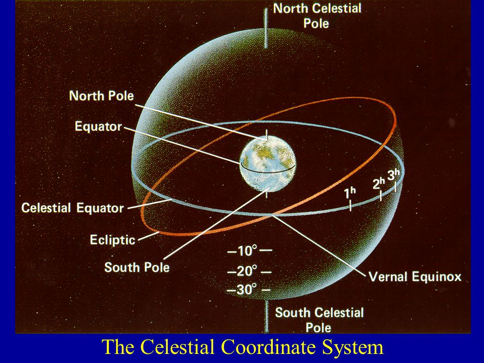 The Celestial Coordinate System
