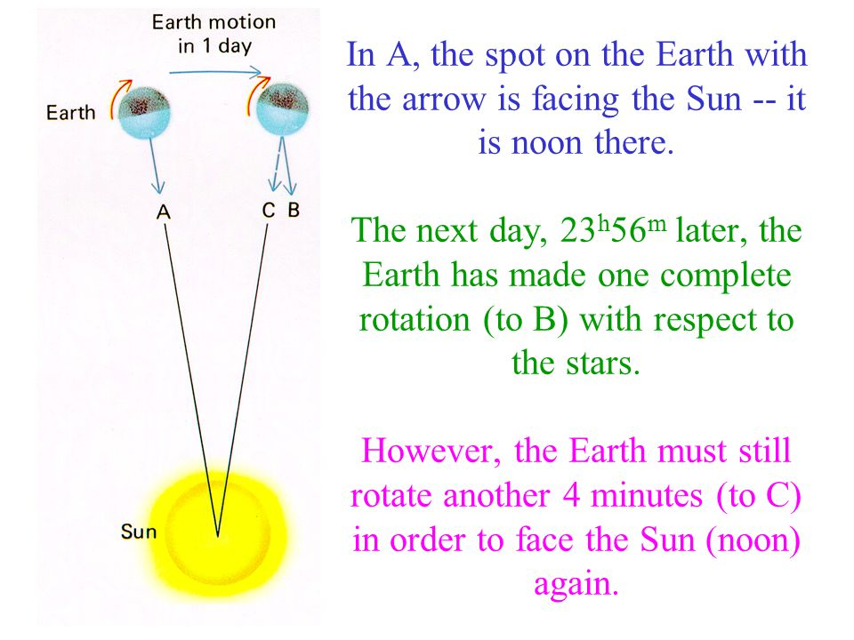 In A, the spot on the Earth with the arrow is facing the Sun -- it is noon there.