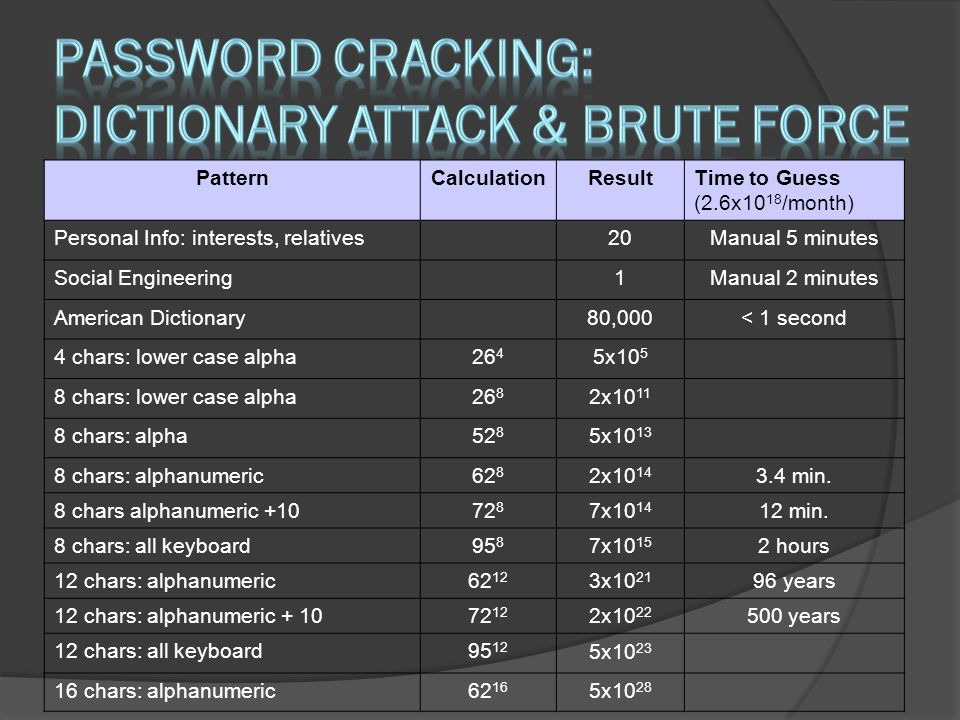 Password Cracking: Dictionary Attack & Brute force