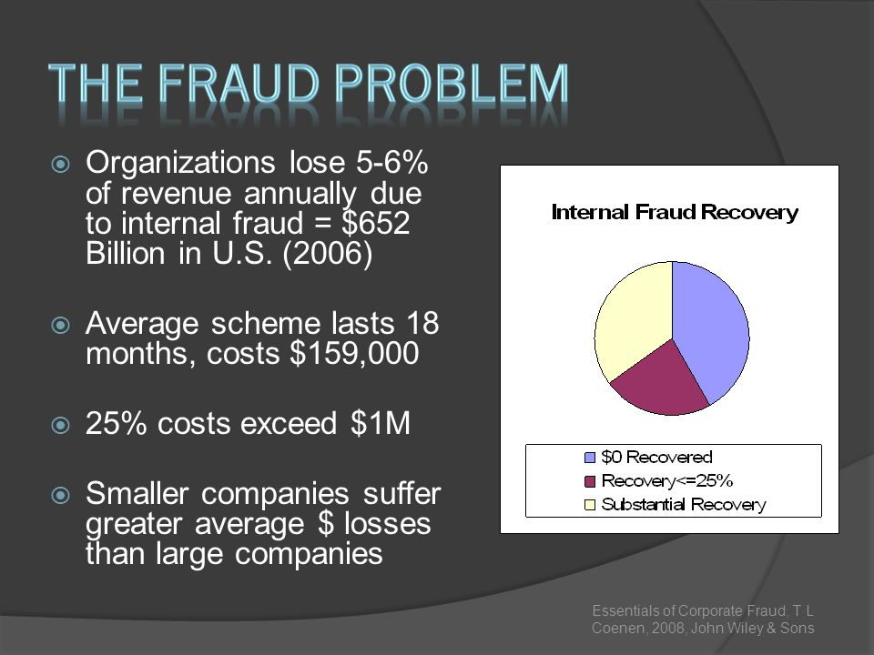 The Fraud Problem Organizations lose 5-6% of revenue annually due to internal fraud = $652 Billion in U.S. (2006)