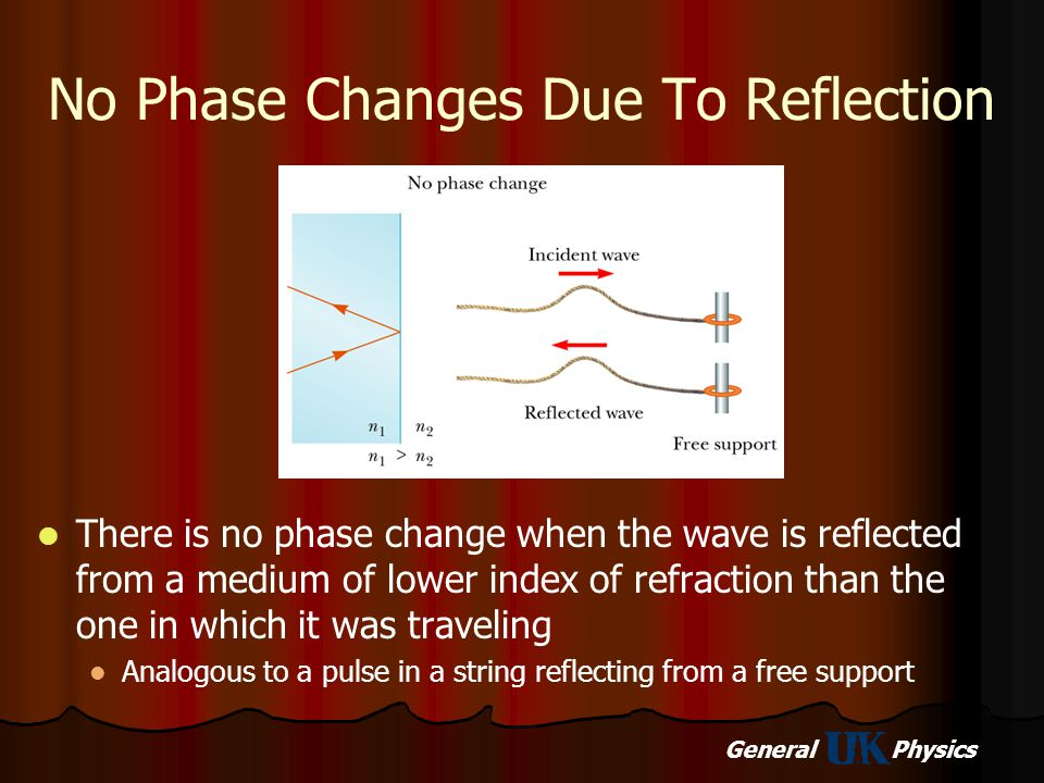 No Phase Changes Due To Reflection