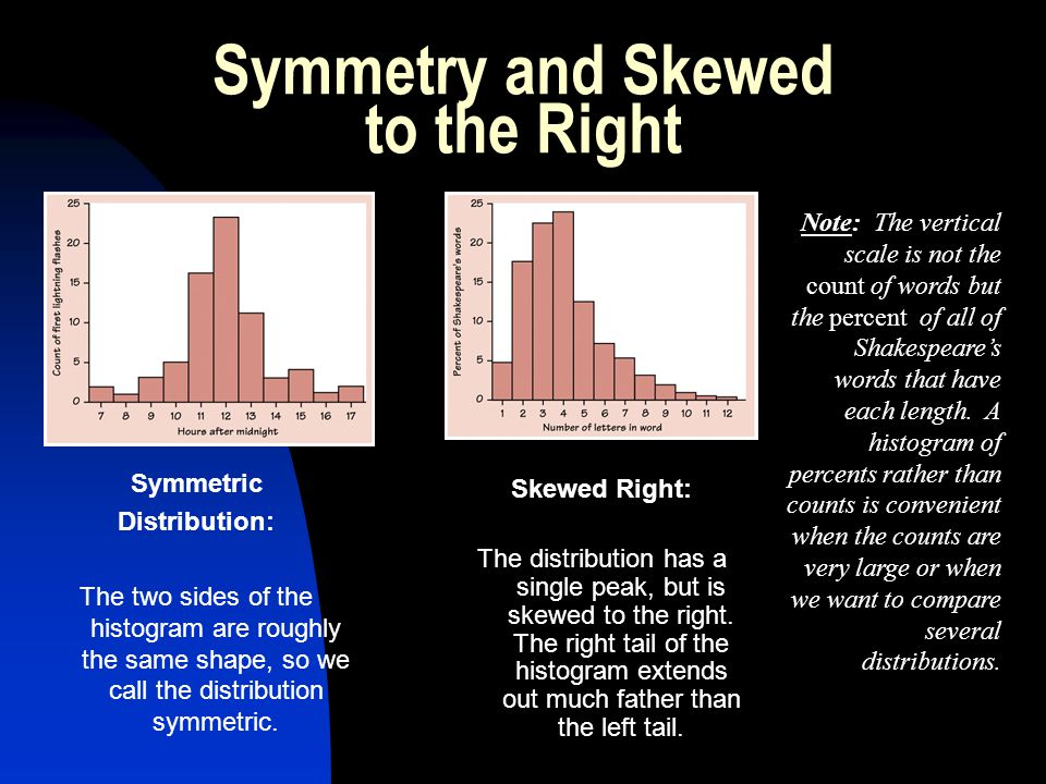 Symmetry and Skewed to the Right