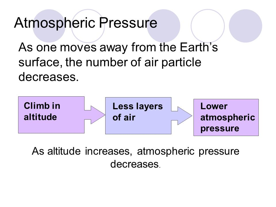 As altitude increases, atmospheric pressure decreases.