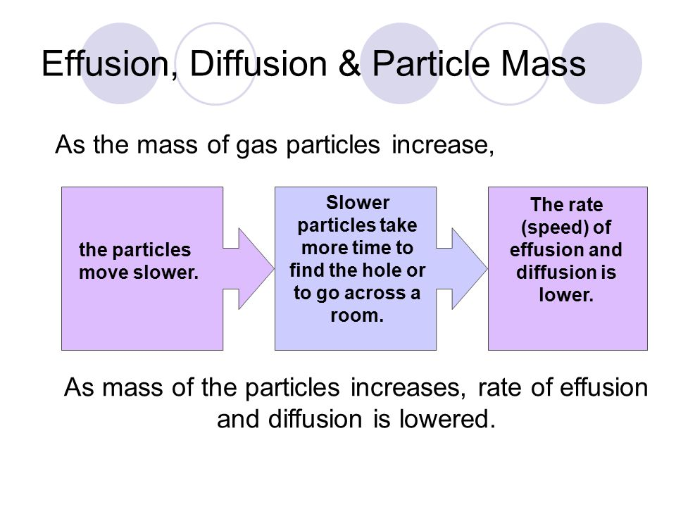 Effusion, Diffusion & Particle Mass