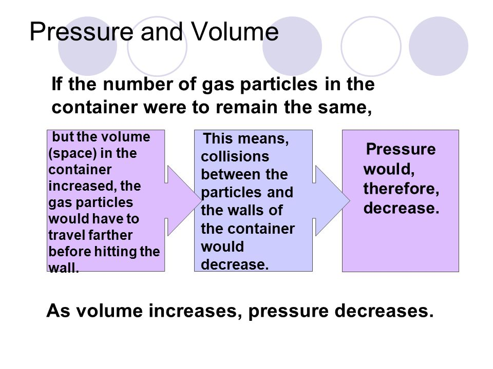 Pressure and Volume If the number of gas particles in the container were to remain the same,