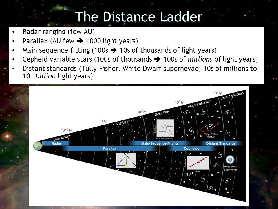 The Distance Ladder Radar ranging (few AU)