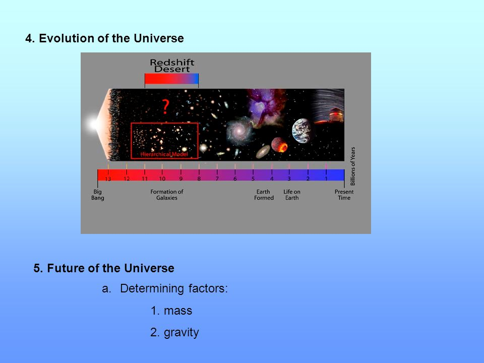 4. Evolution of the Universe