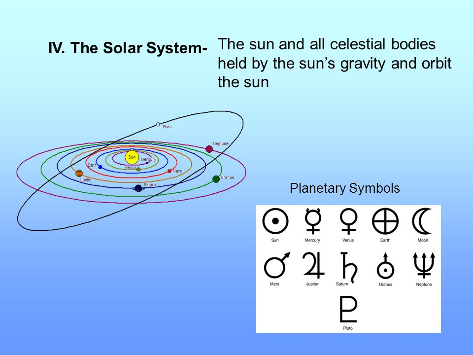 The sun and all celestial bodies held by the sun's gravity and orbit the sun