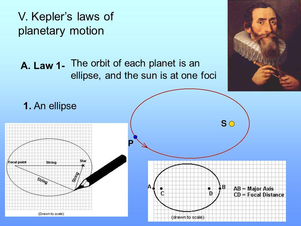 V. Kepler's laws of planetary motion