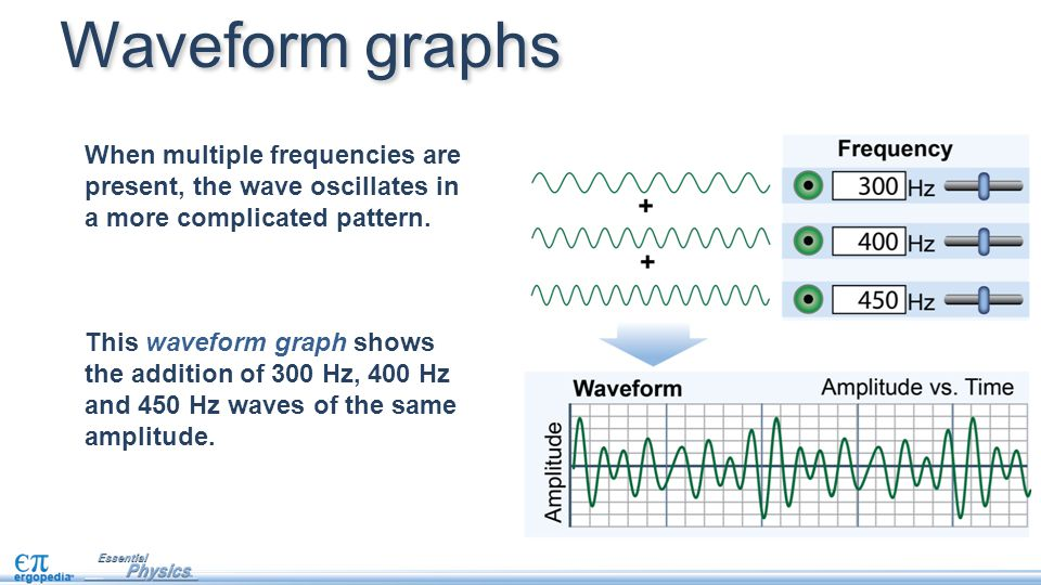 Waveform graphs When multiple frequencies are present, the wave oscillates in a more complicated pattern.