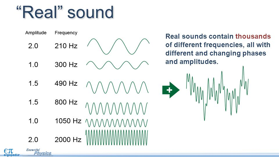 Real sound Real sounds contain thousands of different frequencies, all with different and changing phases and amplitudes.