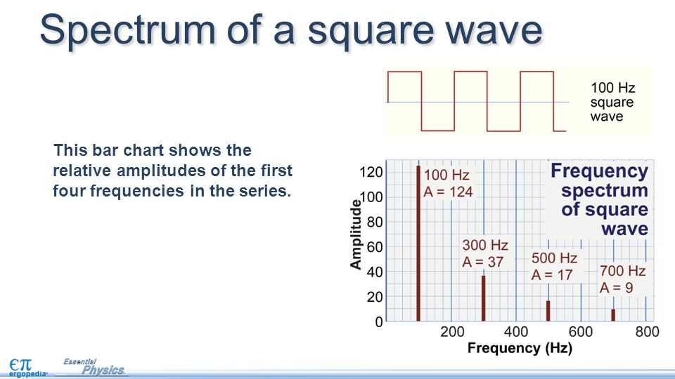 Spectrum of a square wave
