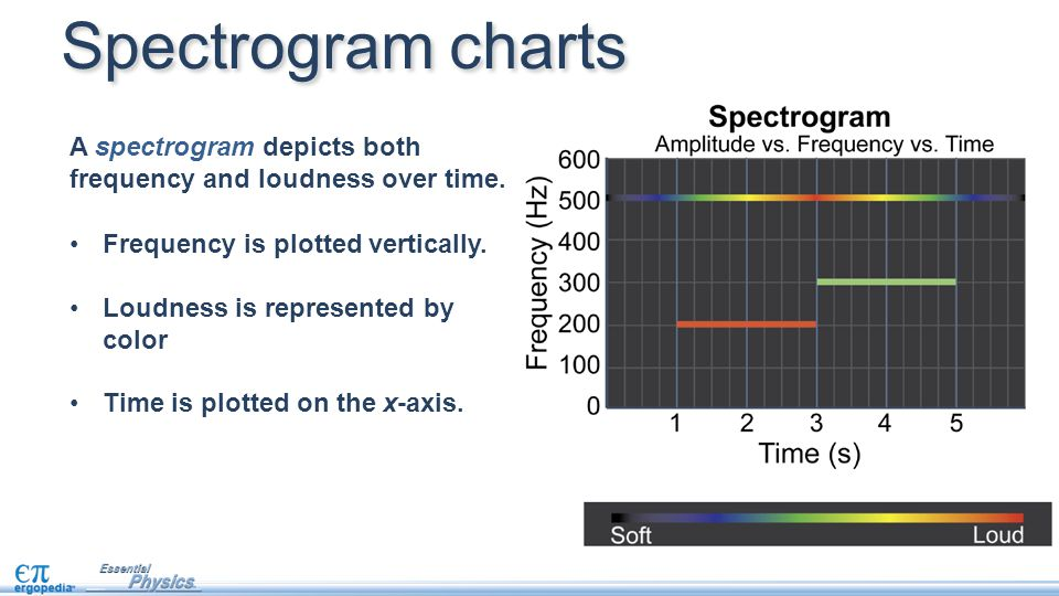 Spectrogram charts A spectrogram depicts both frequency and loudness over time. Frequency is plotted vertically.