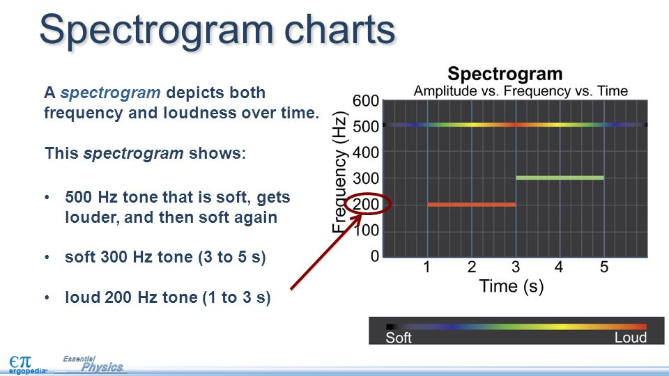 Spectrogram charts A spectrogram depicts both frequency and loudness over time. This spectrogram shows: