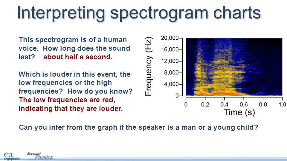 Interpreting spectrogram charts