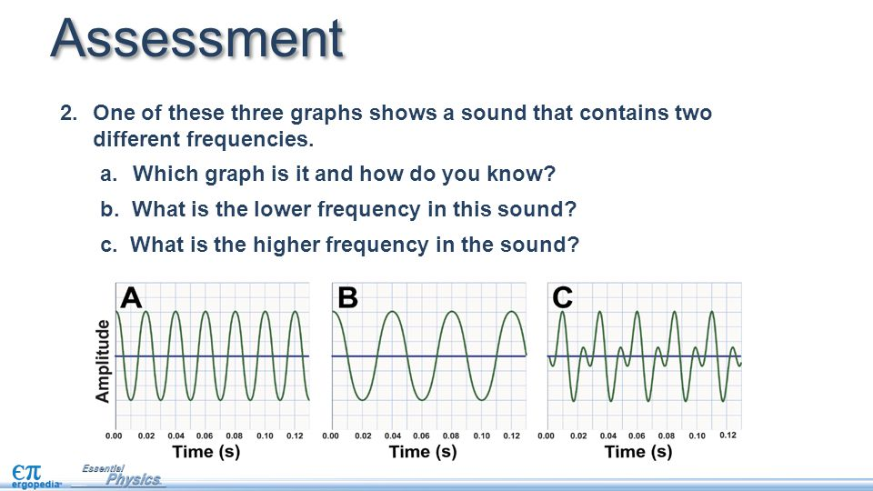 Assessment One of these three graphs shows a sound that contains two different frequencies. Which graph is it and how do you know