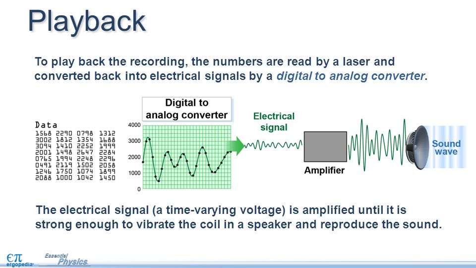 Playback To play back the recording, the numbers are read by a laser and converted back into electrical signals by a digital to analog converter.