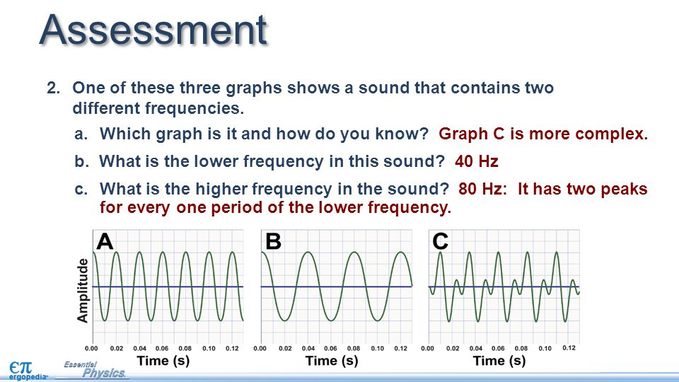 Assessment One of these three graphs shows a sound that contains two different frequencies.