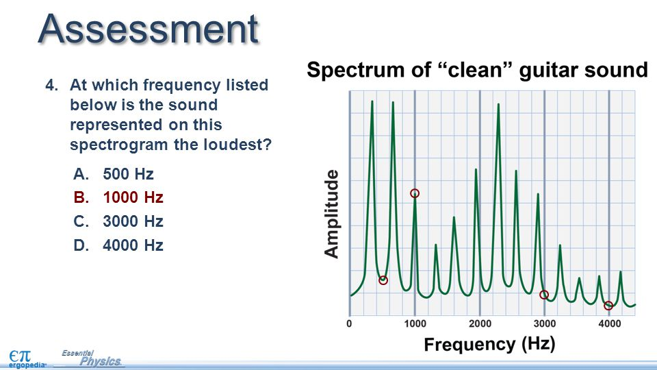 Assessment At which frequency listed below is the sound represented on this spectrogram the loudest