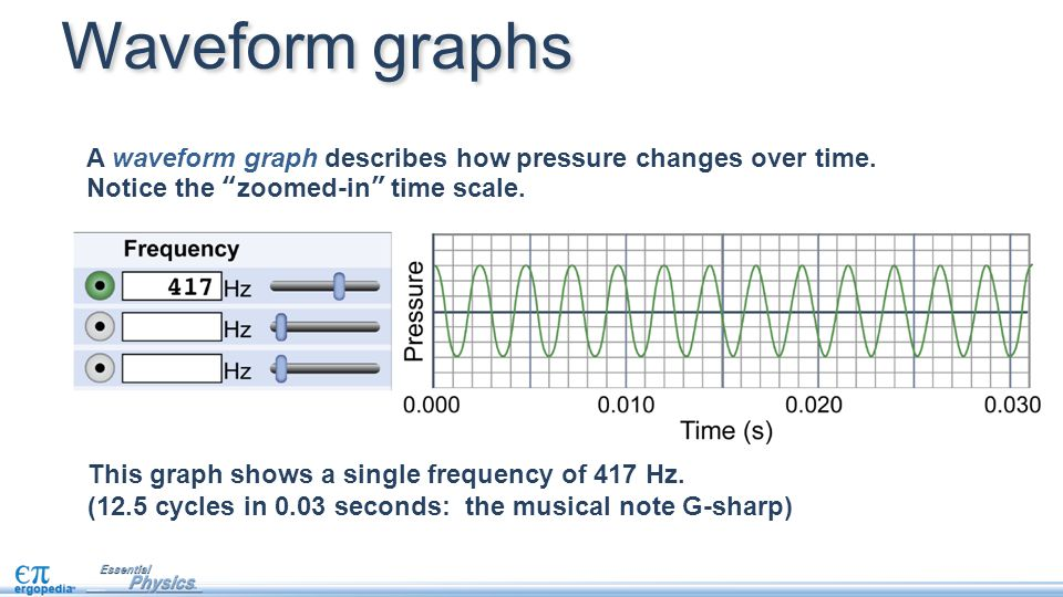 Waveform graphs A waveform graph describes how pressure changes over time. Notice the zoomed-in time scale.