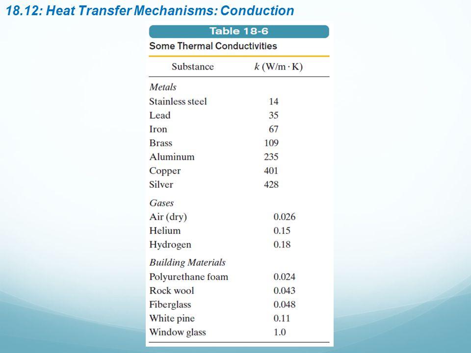 18.12: Heat Transfer Mechanisms: Conduction