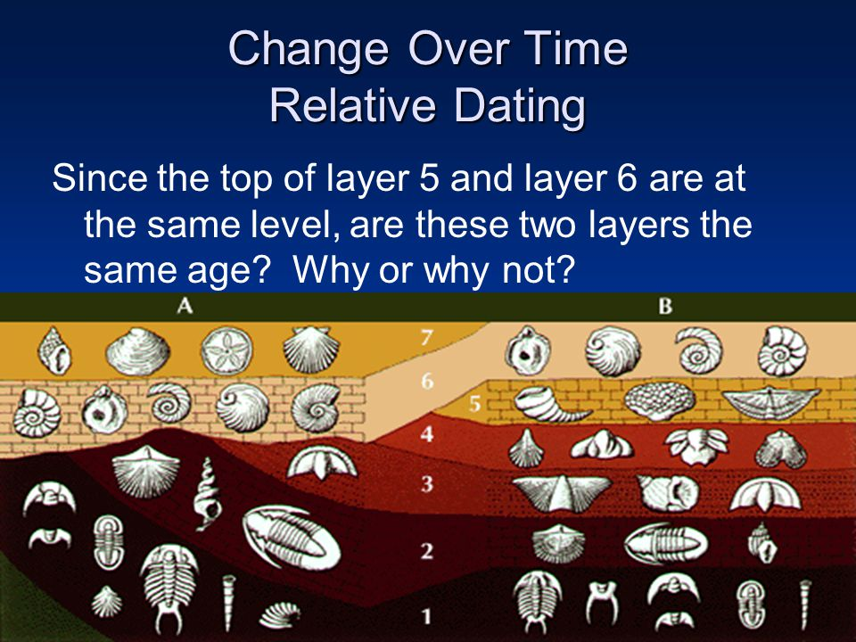 Change Over Time Relative Dating