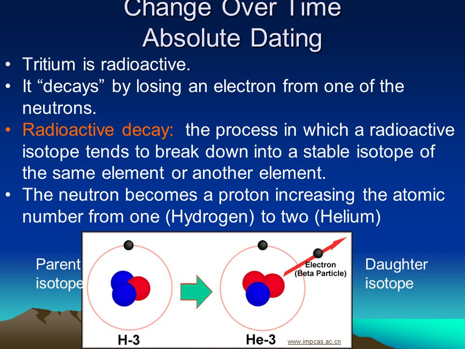 Change Over Time Absolute Dating