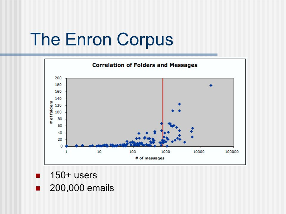The Enron Corpus 150+ users 200,000 emails