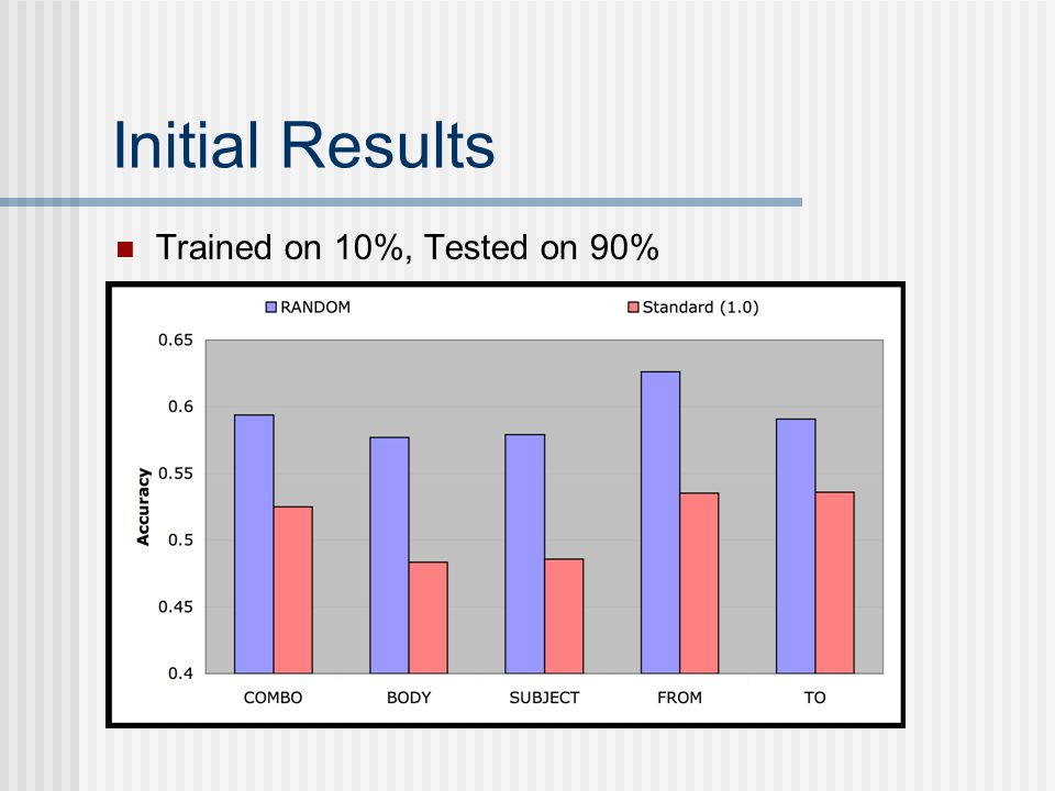 Initial Results Trained on 10%, Tested on 90%