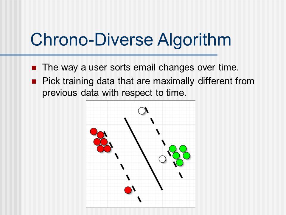 Chrono-Diverse Algorithm