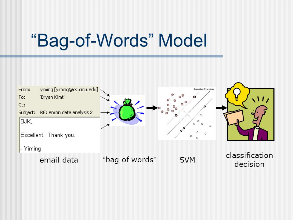 Bag-of-Words Model classification decision email data bag of words