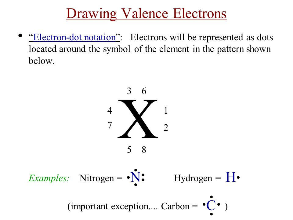 Drawing Valence Electrons