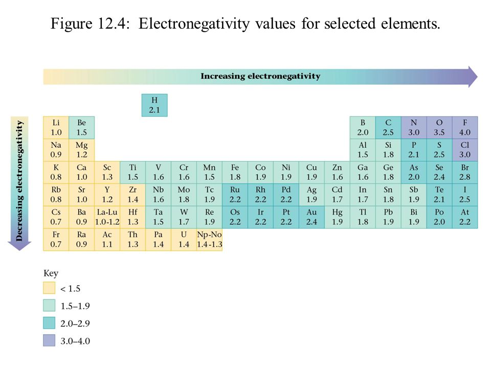 Figure 12.4: Electronegativity values for selected elements.